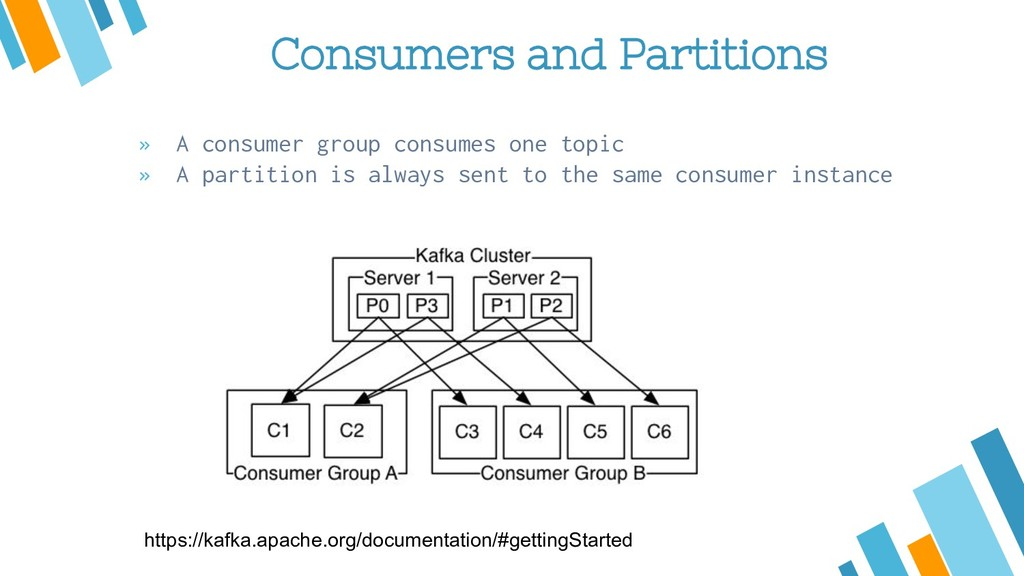 Consumers and Partitions » A consumer group con...