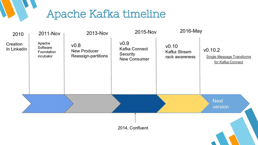 Apache Kafka timeline 2011-Nov 2016-May 2013-No...