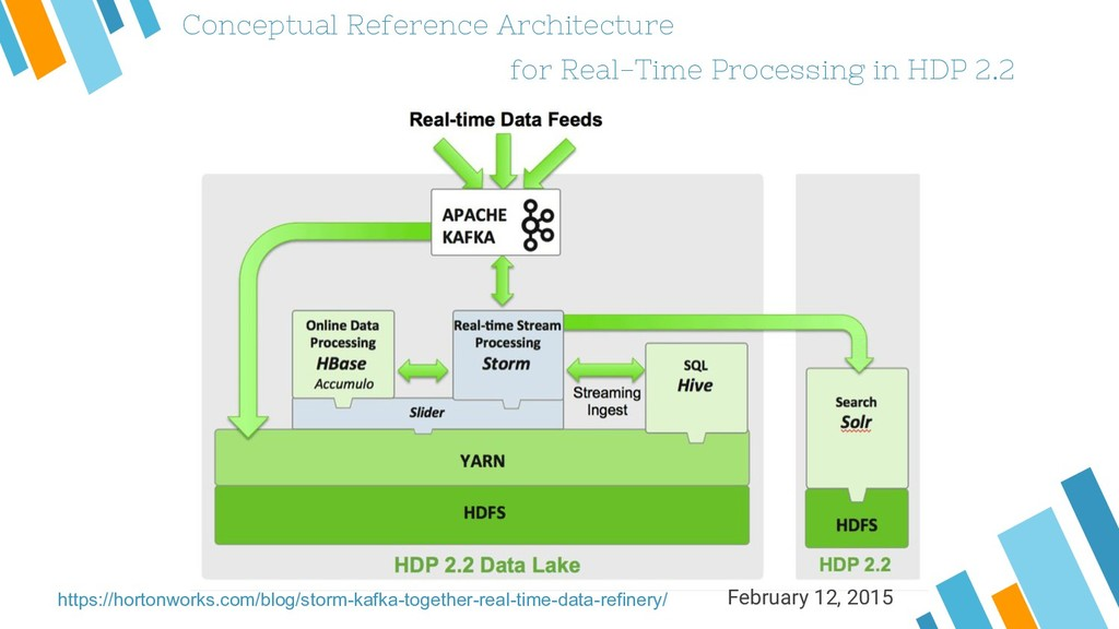 Conceptual Reference Architecture for Real-Time...