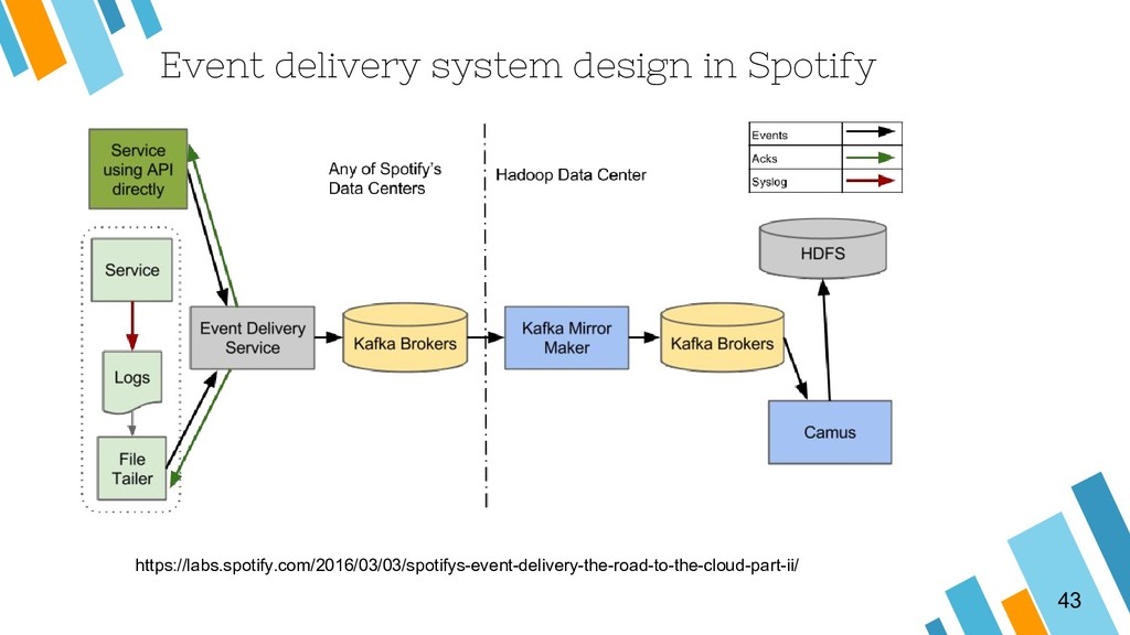 Event delivery system design in Spotify 43 http...