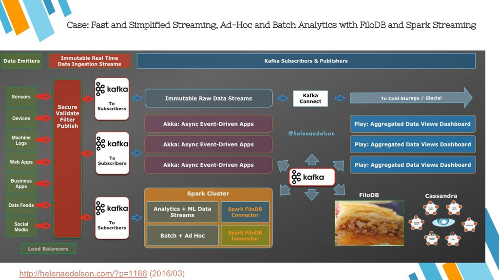 Case: Fast and Simplified Streaming, Ad-Hoc and...