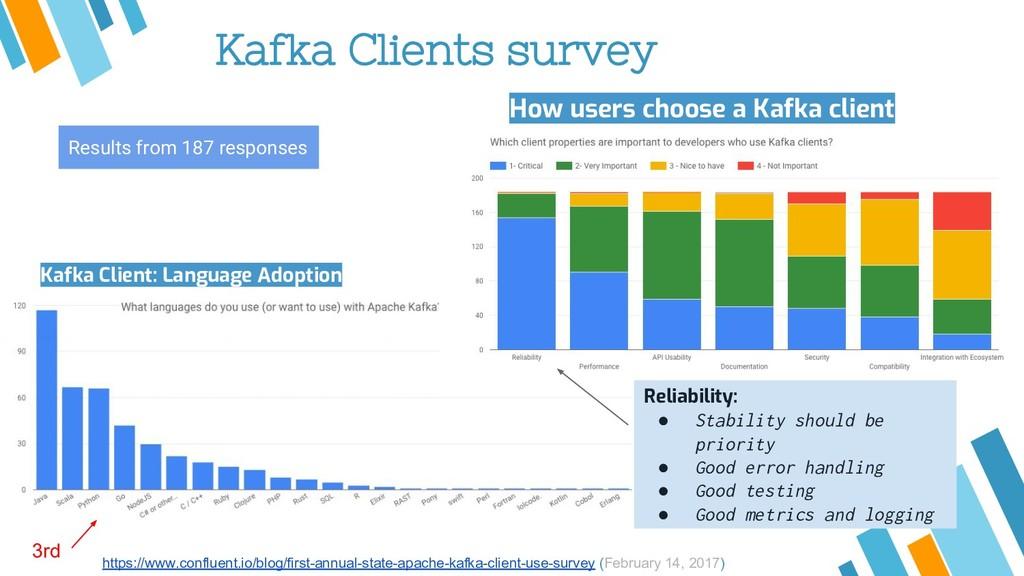 Kafka Clients survey https://www.confluent.io/b...