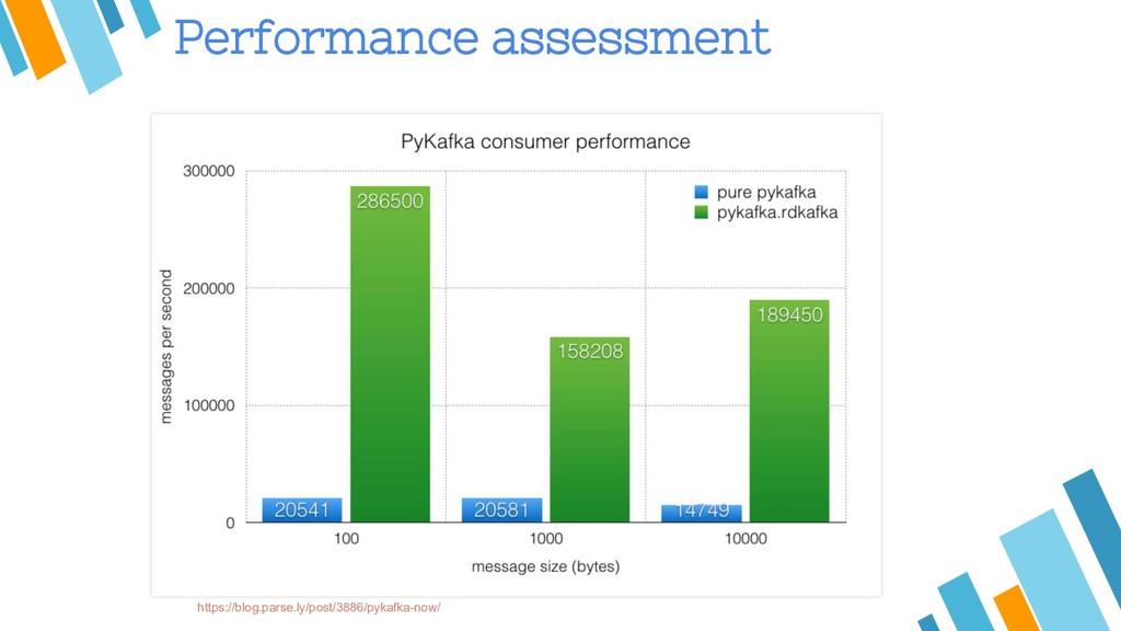 Performance assessment https://blog.parse.ly/po...