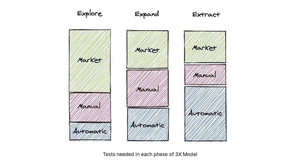 Tests needed in each phase of 3X Model