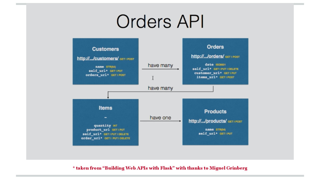 """* taken from """"Building Web APIs with Flask"""" wit..."""