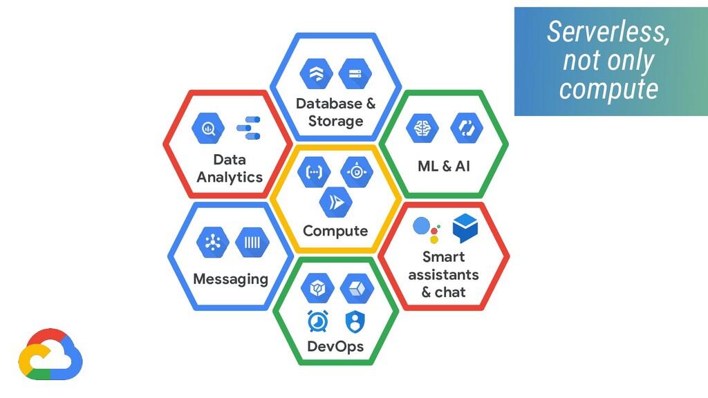 Compute Data Analytics ML & AI Database & Stora...