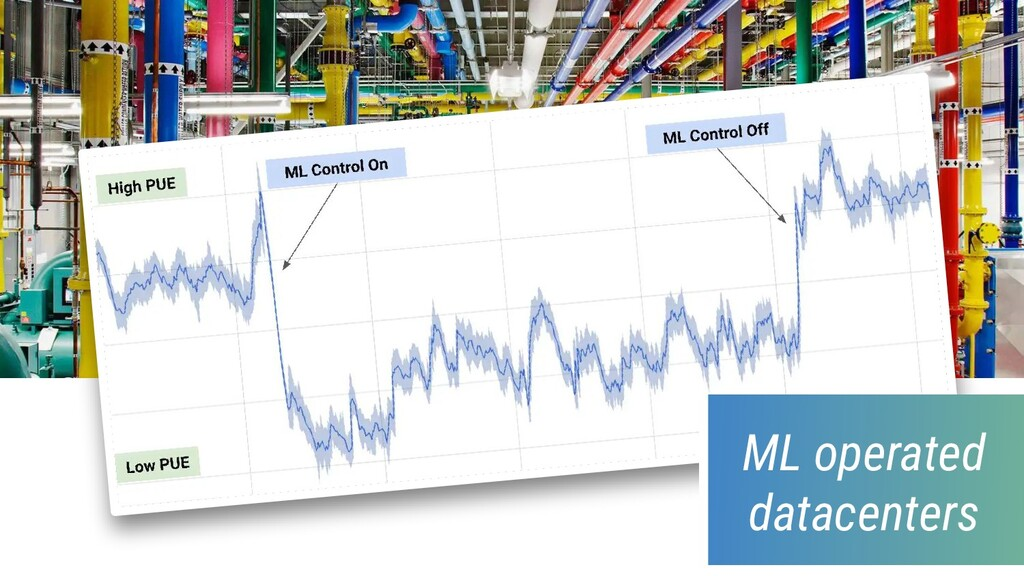 ML operated datacenters