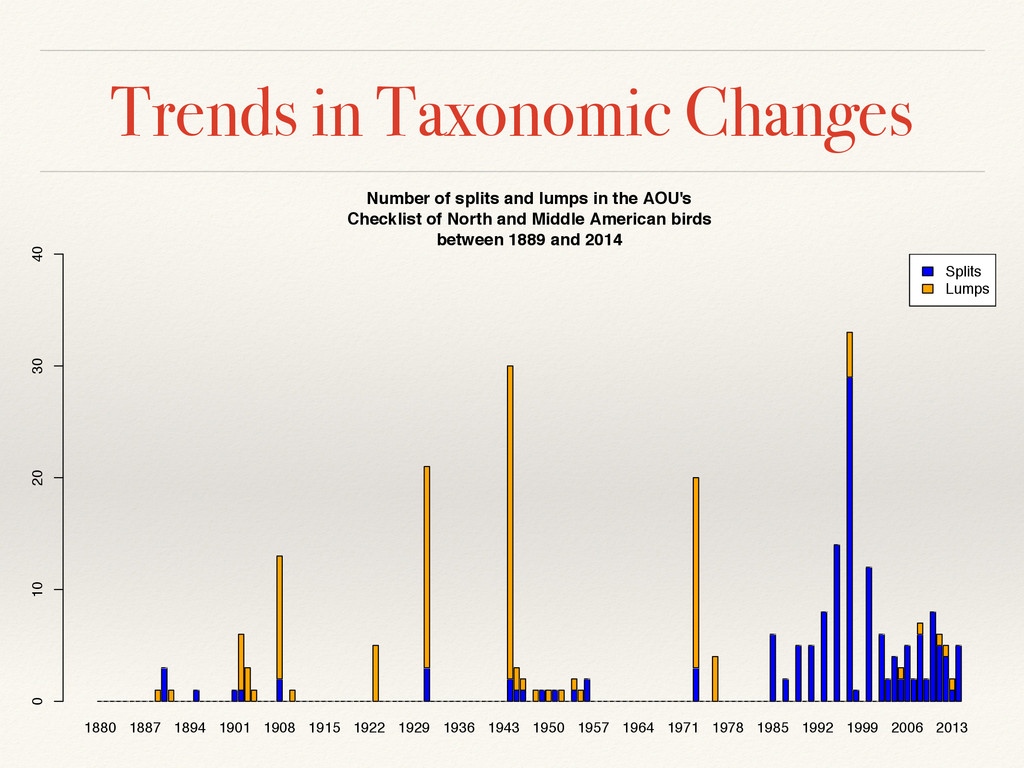 Trends in Taxonomic Changes 1880 1887 1894 1901...