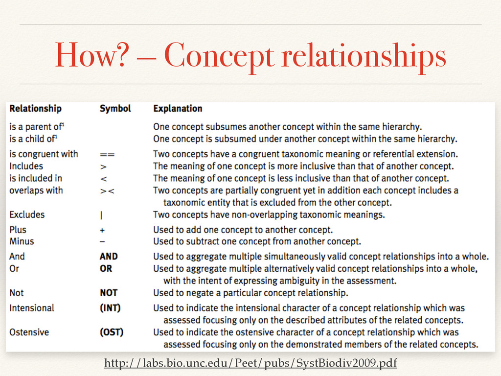 How? — Concept relationships http://labs.bio.un...