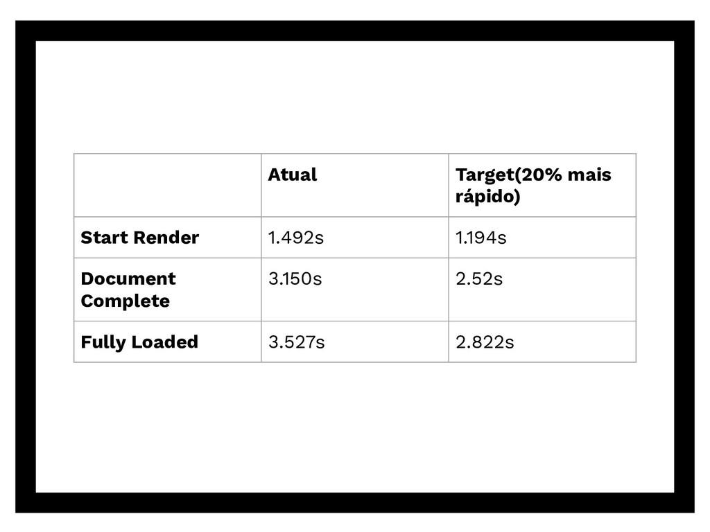 Atual Target(20% mais rápido) Start Render 1.49...