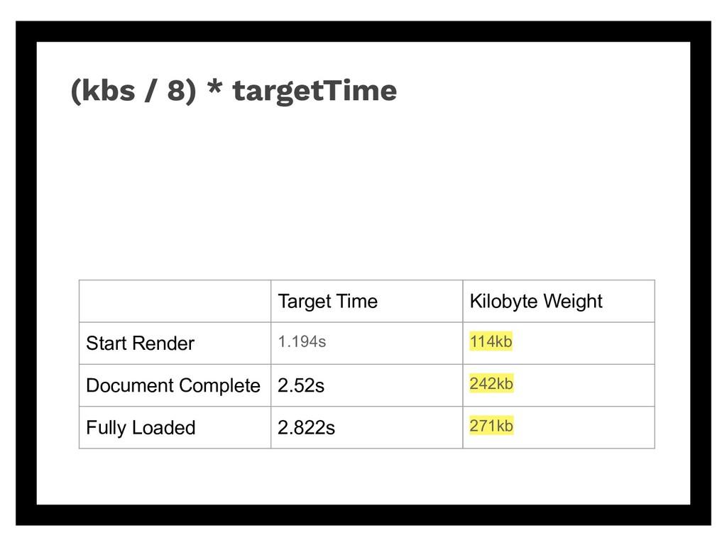 Target Time Kilobyte Weight Start Render 1.194s...