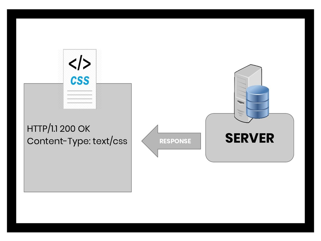 SERVER HTTP/1.1 200 OK Content-Type: text/css R...