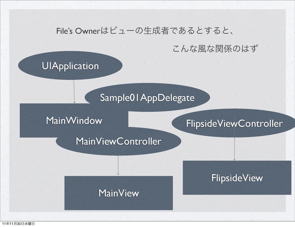 File's OwnerϏϡʔͷੜऀͰ͋Δͱ͢Δͱɺ MainWindow UIAppli...