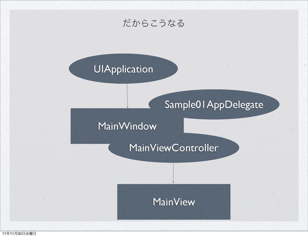 MainWindow UIApplication MainViewController Mai...