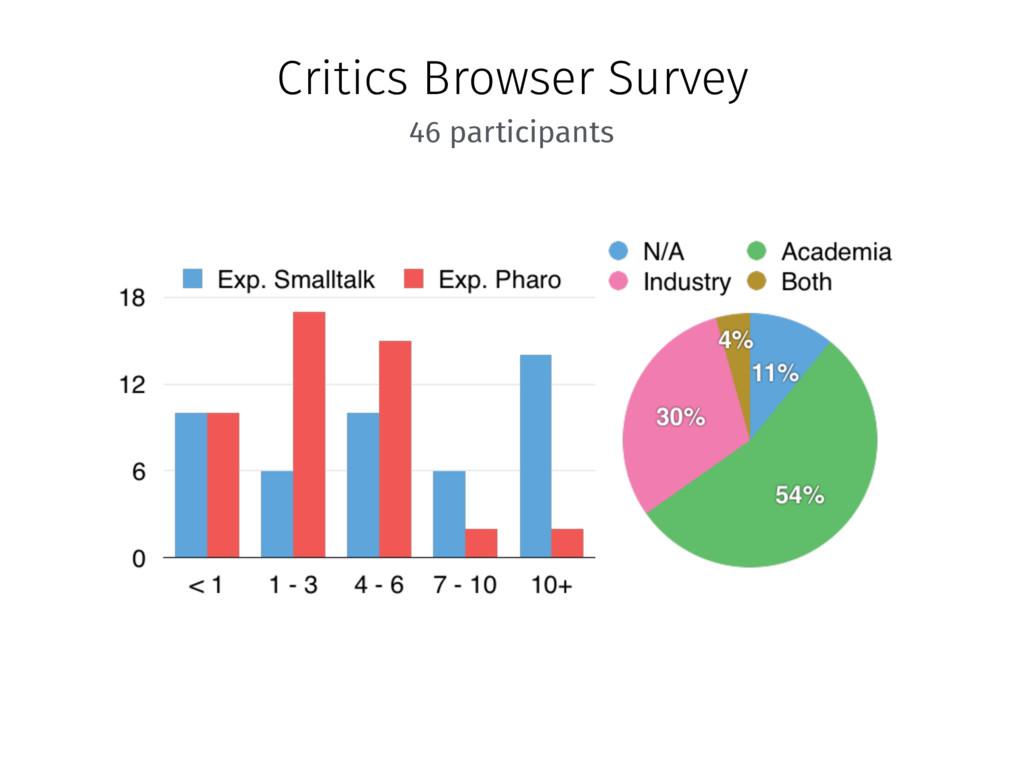 Critics Browser Survey 46 participants