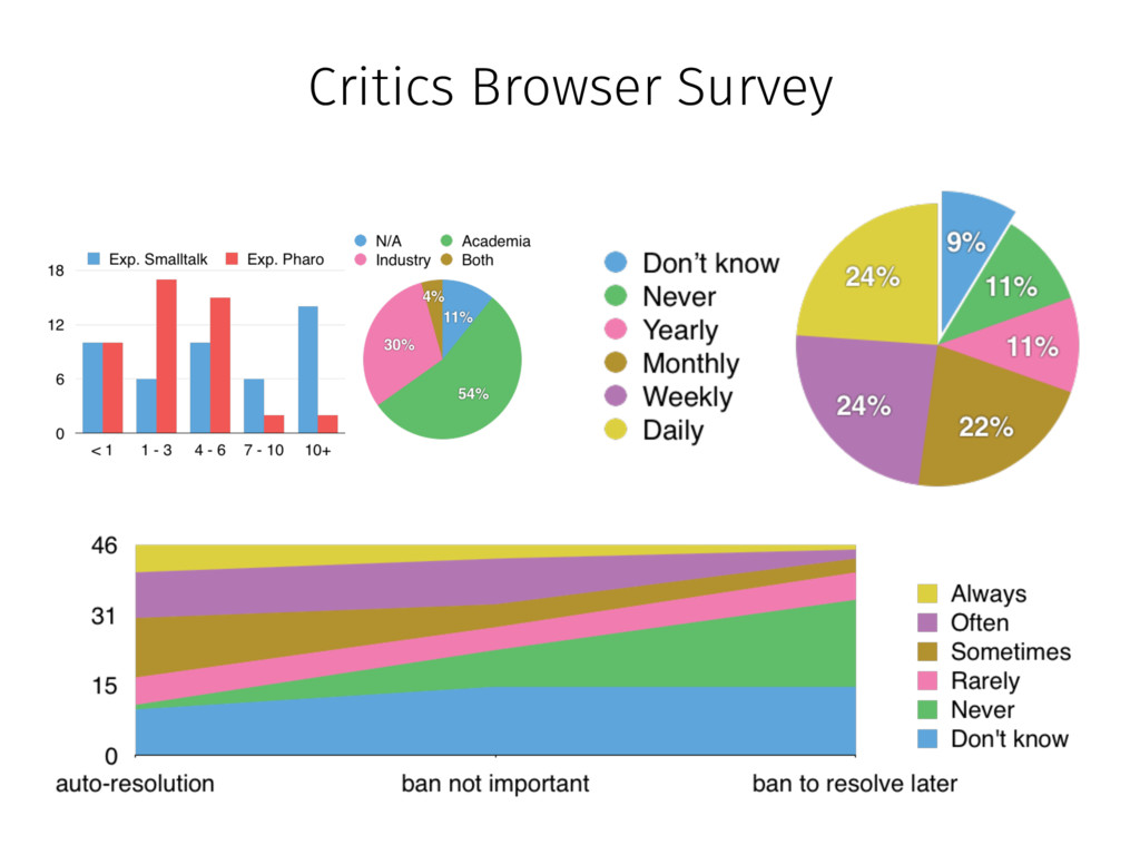 Critics Browser Survey