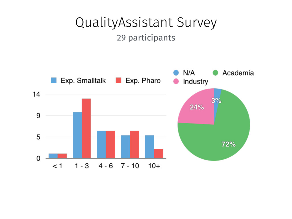 QualityAssistant Survey 29 participants