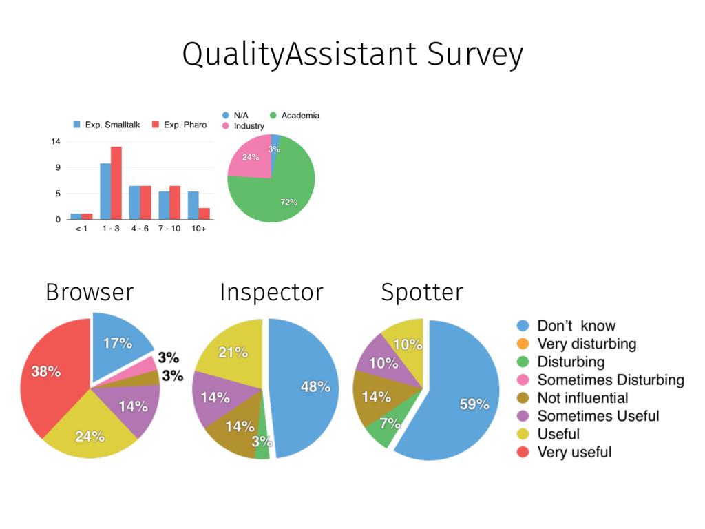 Browser Inspector Spotter QualityAssistant Surv...