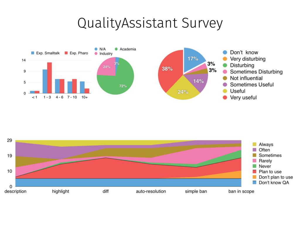 QualityAssistant Survey