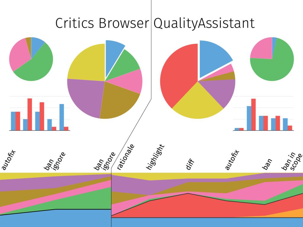 """Critics Browser QualityAssistant auto""""x ban ig..."""