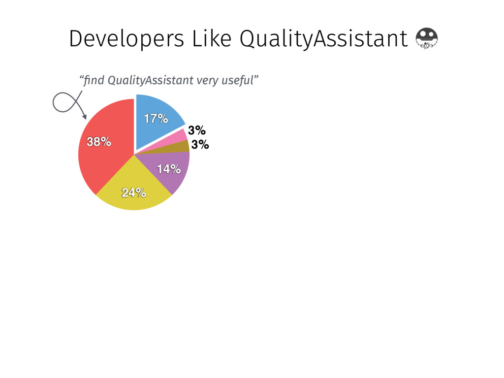 Developers Like QualityAssistant 38% 24% 14% 3%...