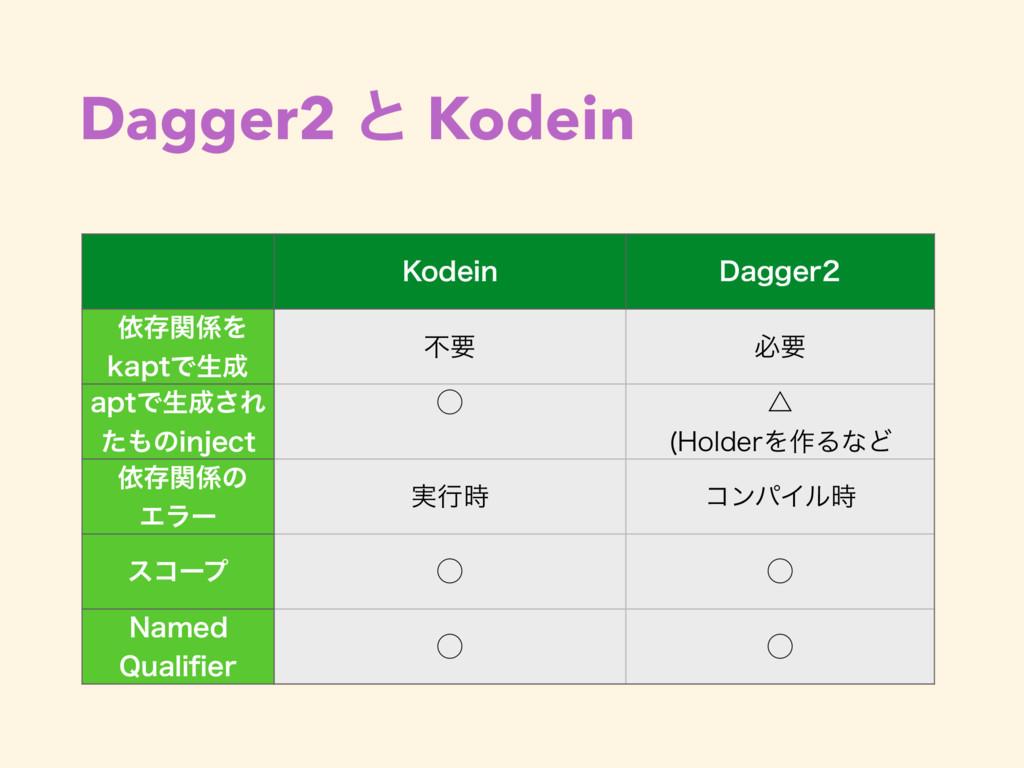Dagger2 ͱ Kodein ,PEFJO %BHHFS ґଘؔΛ LBQUͰੜ...