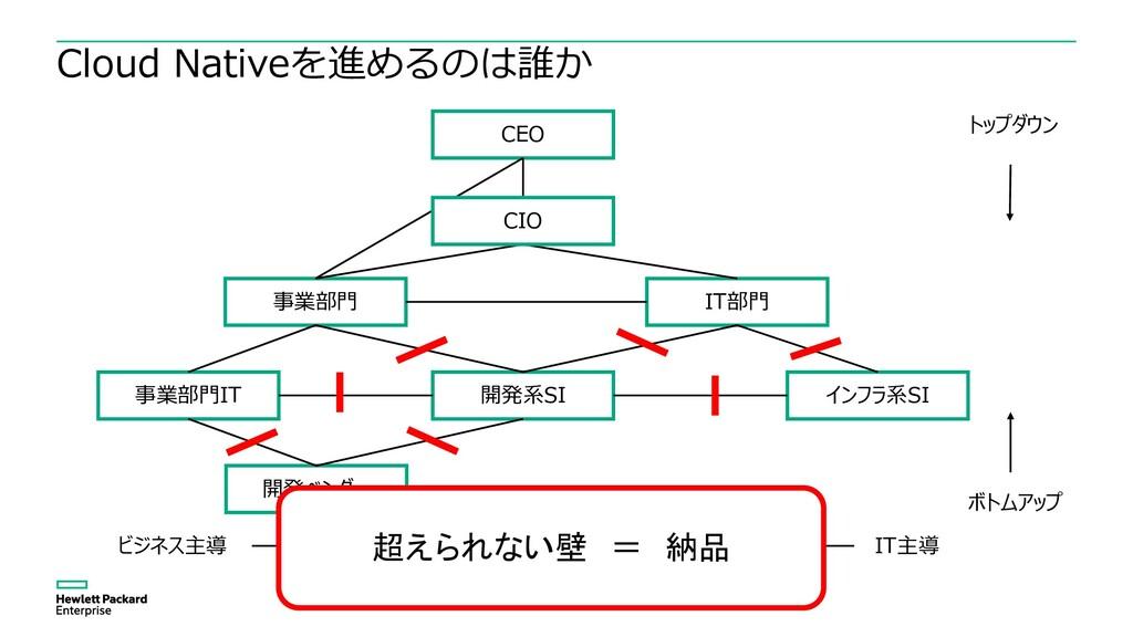 Cloud Nativeを進めるのは誰か CEO IT部門 事業部門 インフラ系SI 開発系S...