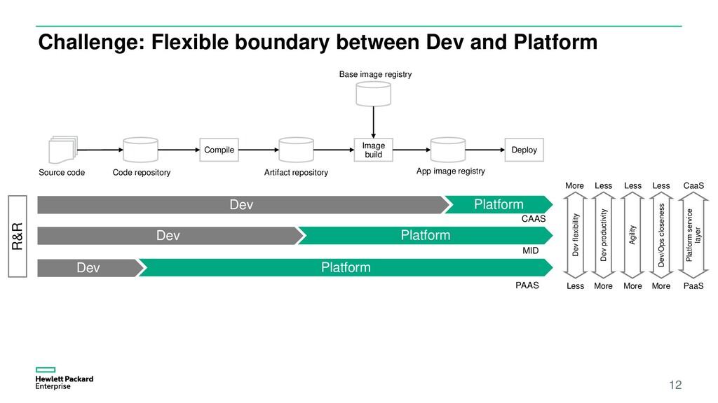 12 Challenge: Flexible boundary between Dev and...