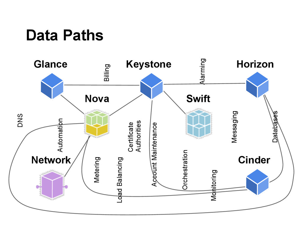 Nova Swift Network Glance Keystone Horizon Cind...