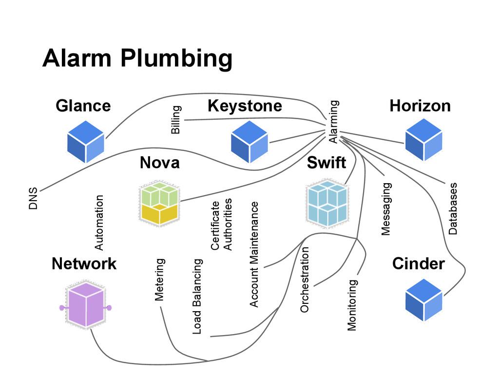 Alarm Plumbing Nova Swift Network Glance Keysto...