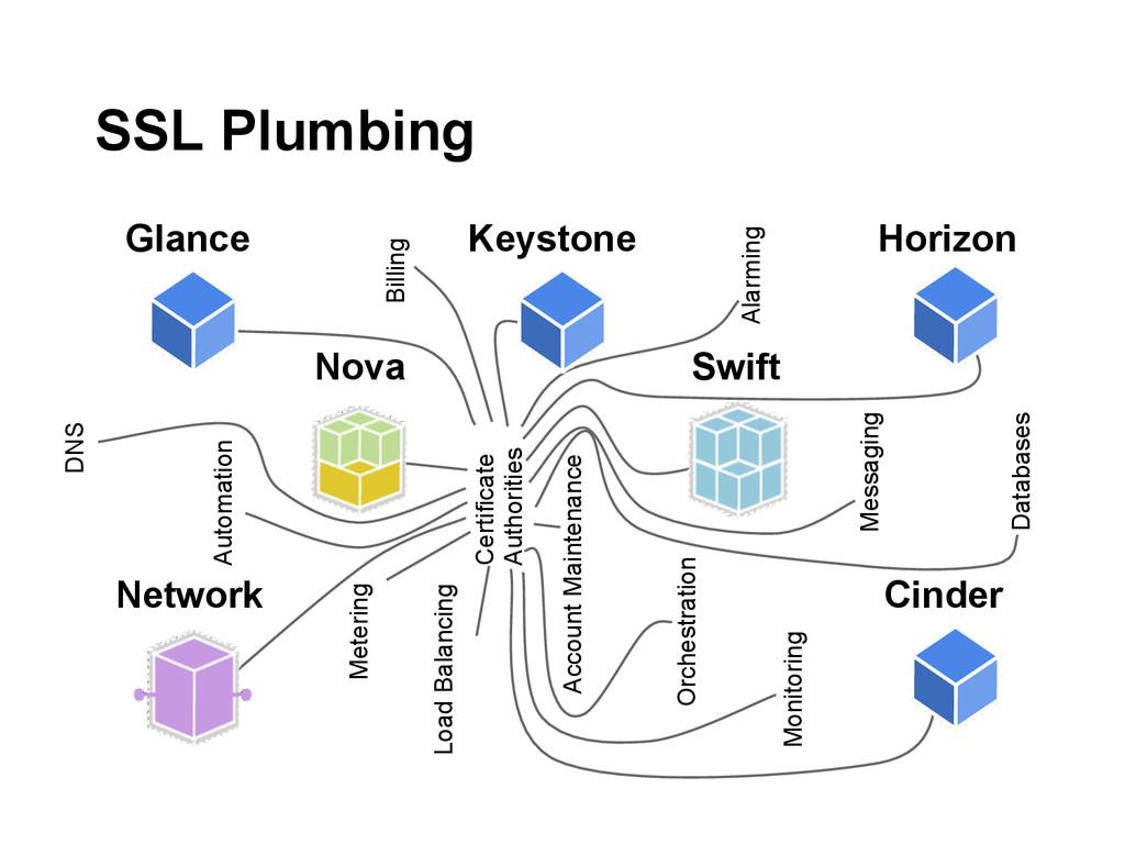 SSL Plumbing Nova Swift Network Glance Keystone...