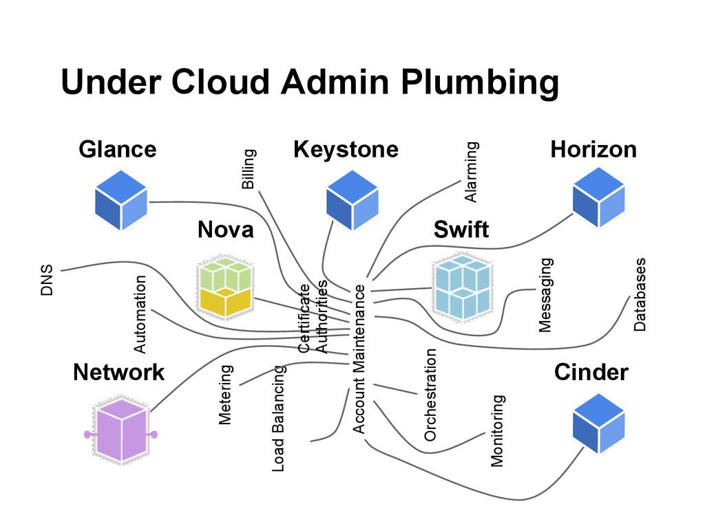 Under Cloud Admin Plumbing Nova Swift Network G...