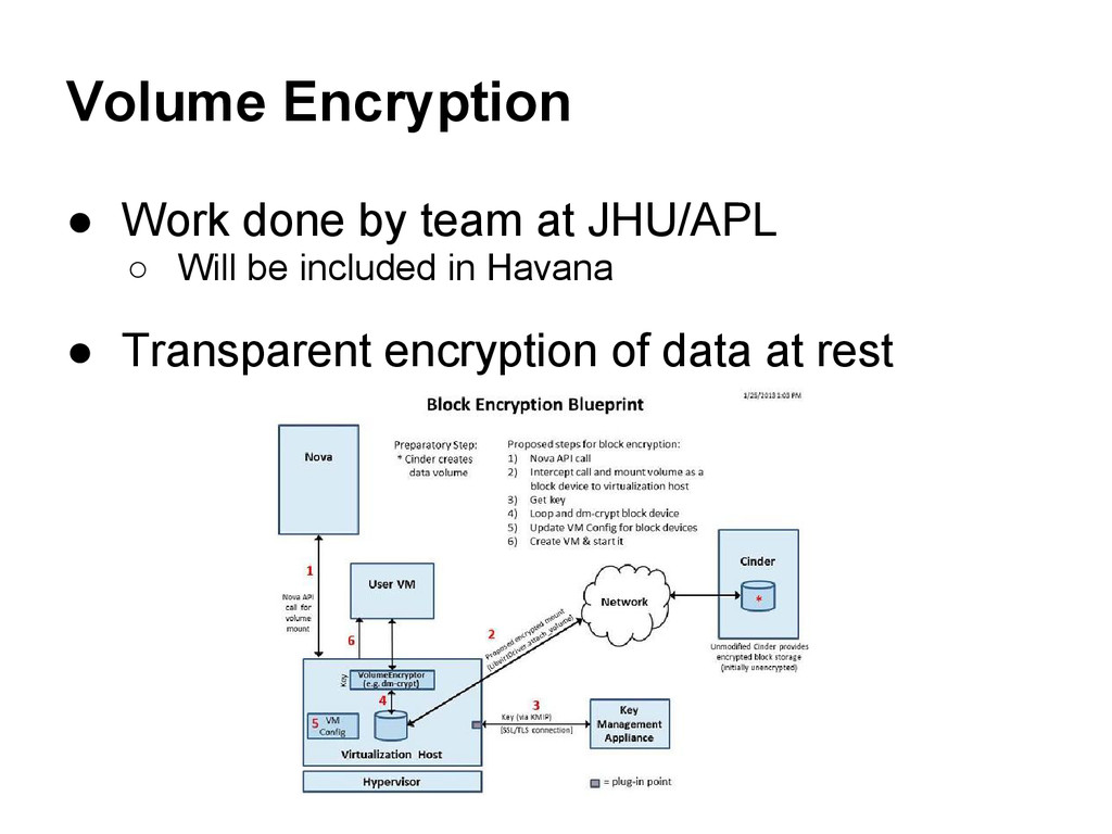 Volume Encryption ● Work done by team at JHU/AP...