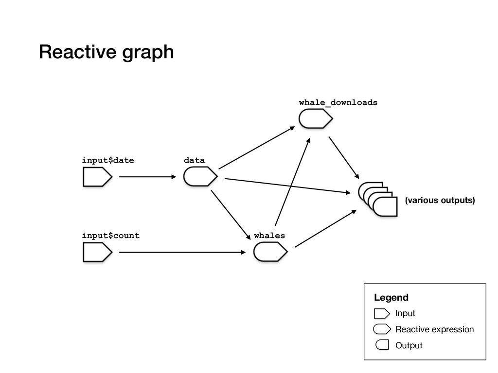 Reactive graph input$date input$count data whal...