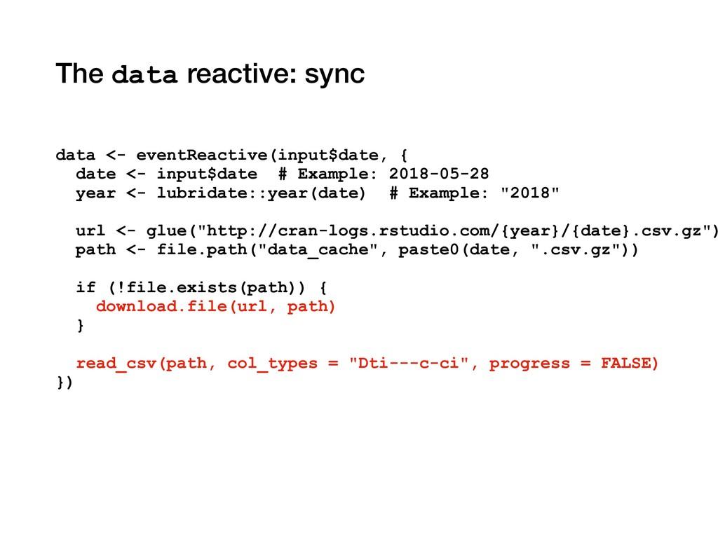 The data reactive: sync data <- eventReactive(i...