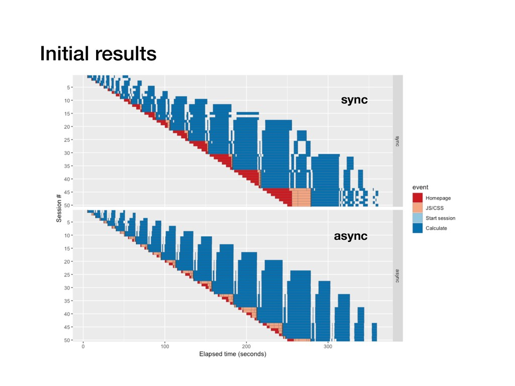 Initial results sync async