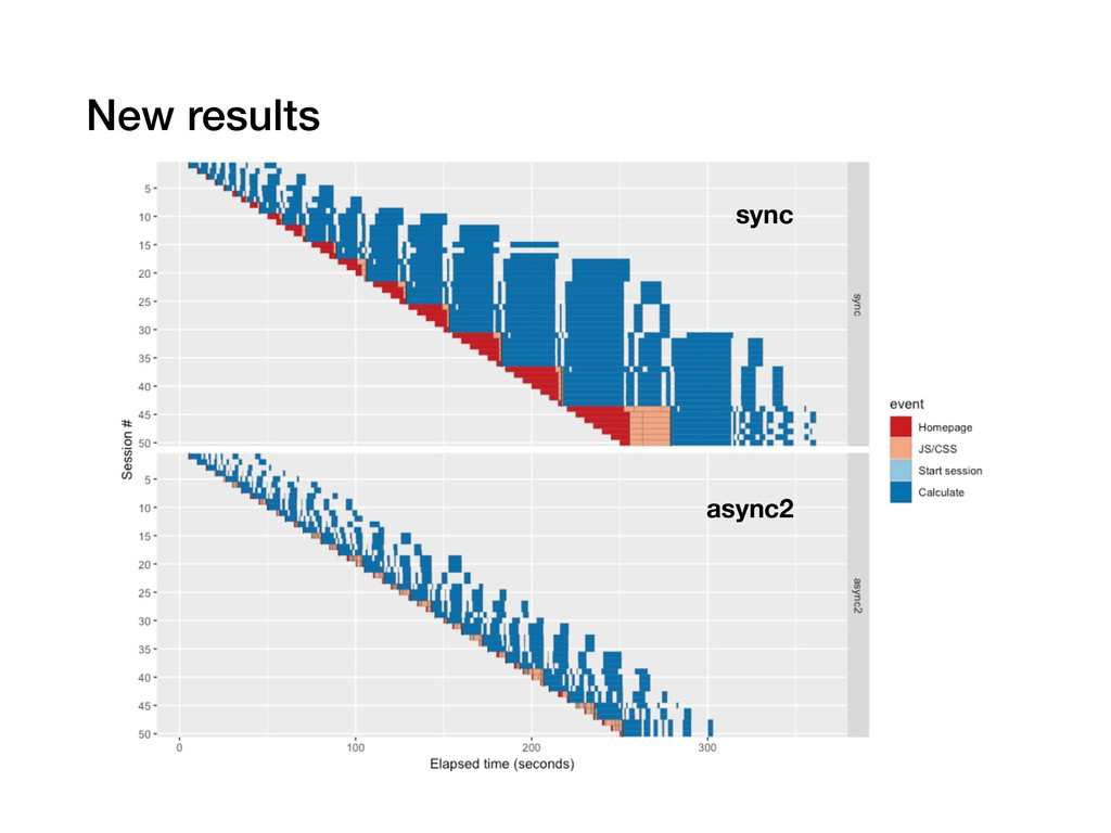 New results sync async2