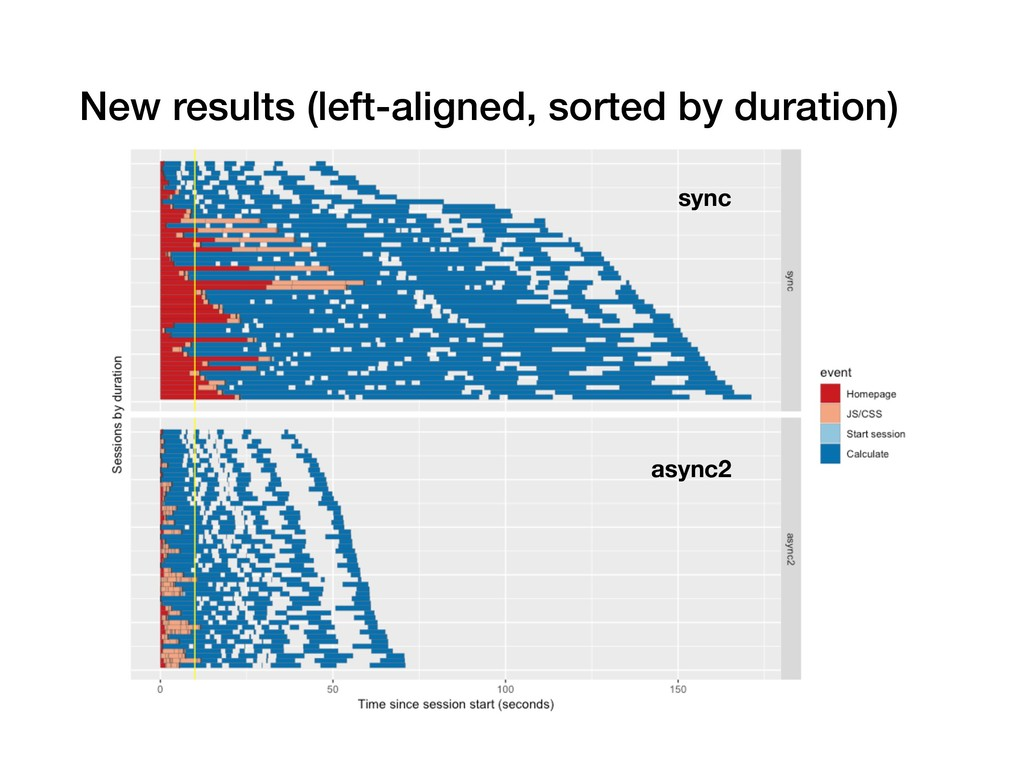 New results (left-aligned, sorted by duration) ...