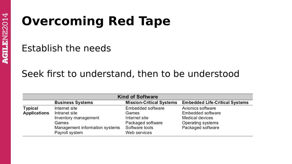 Overcoming Red Tape Establish the needs Seek fi...