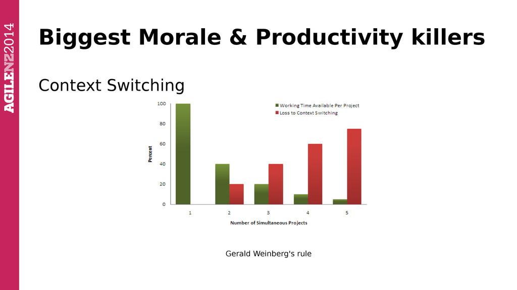 Biggest Morale & Productivity killers Context S...