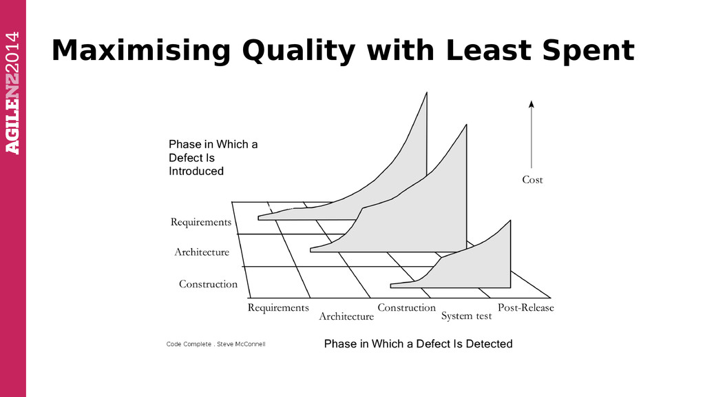 Maximising Quality with Least Spent