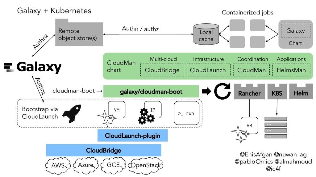 Bootstrap via CloudLaunch >_ run VM IP CloudBri...