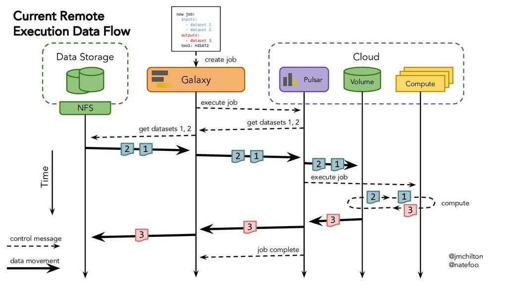 Cloud Galaxy new job: inputs: - dataset 1 - dat...