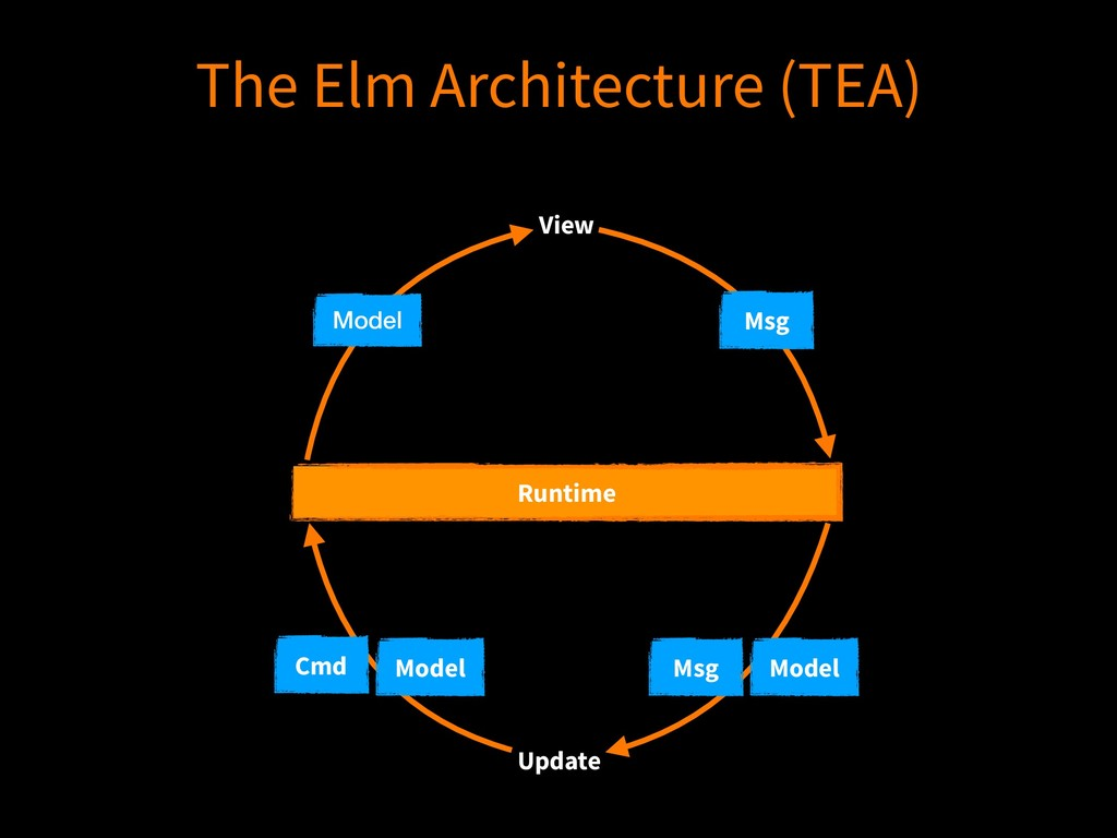 Runtime Model Cmd View Update Model Msg The Elm...
