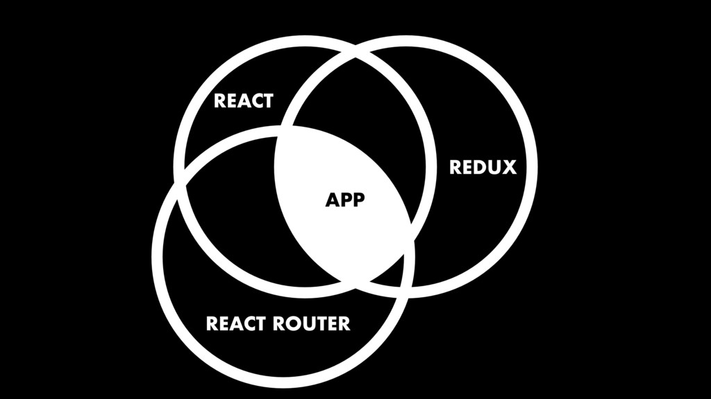 REACT REDUX APP REACT ROUTER