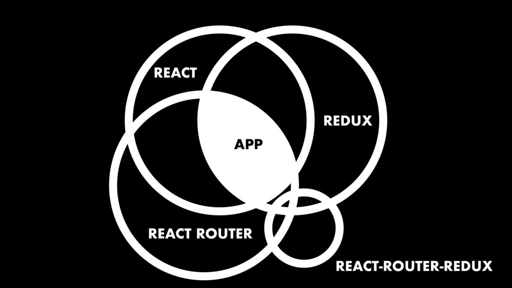 REACT REDUX APP REACT ROUTER REACT-ROUTER-REDUX