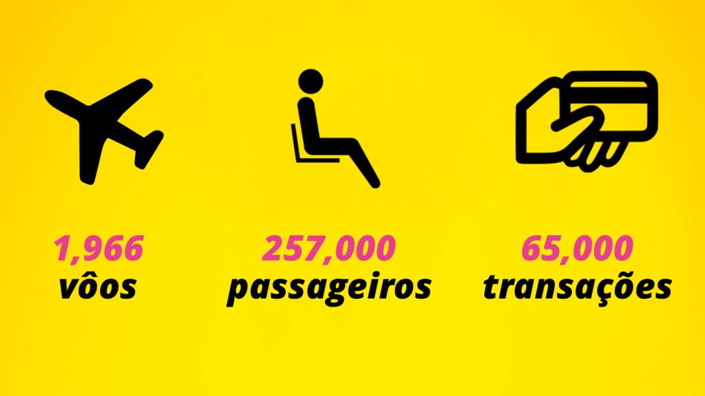 1,966 vôos 257,000 passageiros 65,000 transaçõ...