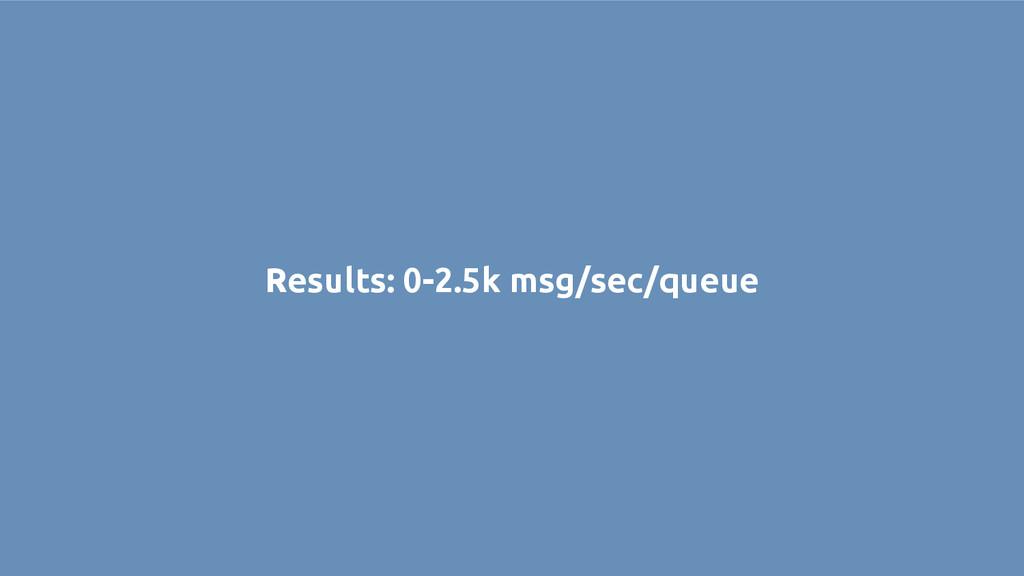 Results: 0-2.5k msg/sec/queue