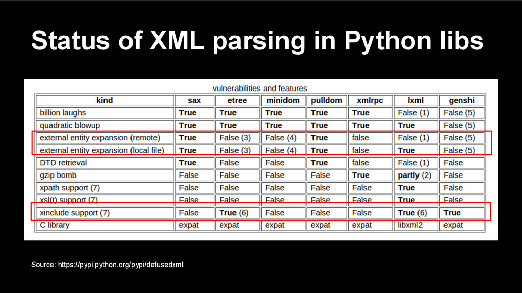Status of XML parsing in Python libs Source: ht...