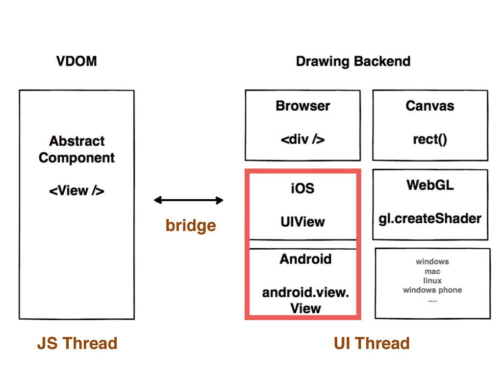 bridge JS Thread UI Thread